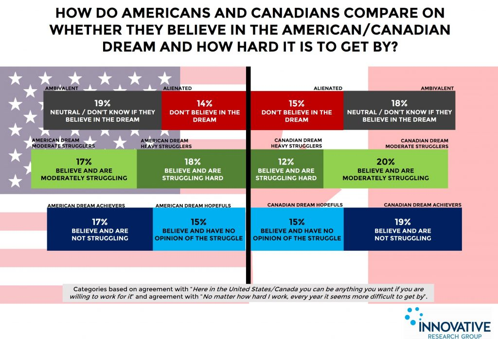 This graph shows how similar proportions of people in both Canada and the United States believe or don't believe in the possibility of prosperity in their respective countries, and similar proportions are or are not finding success in achieving it. Courtesy of Innovative Research Group