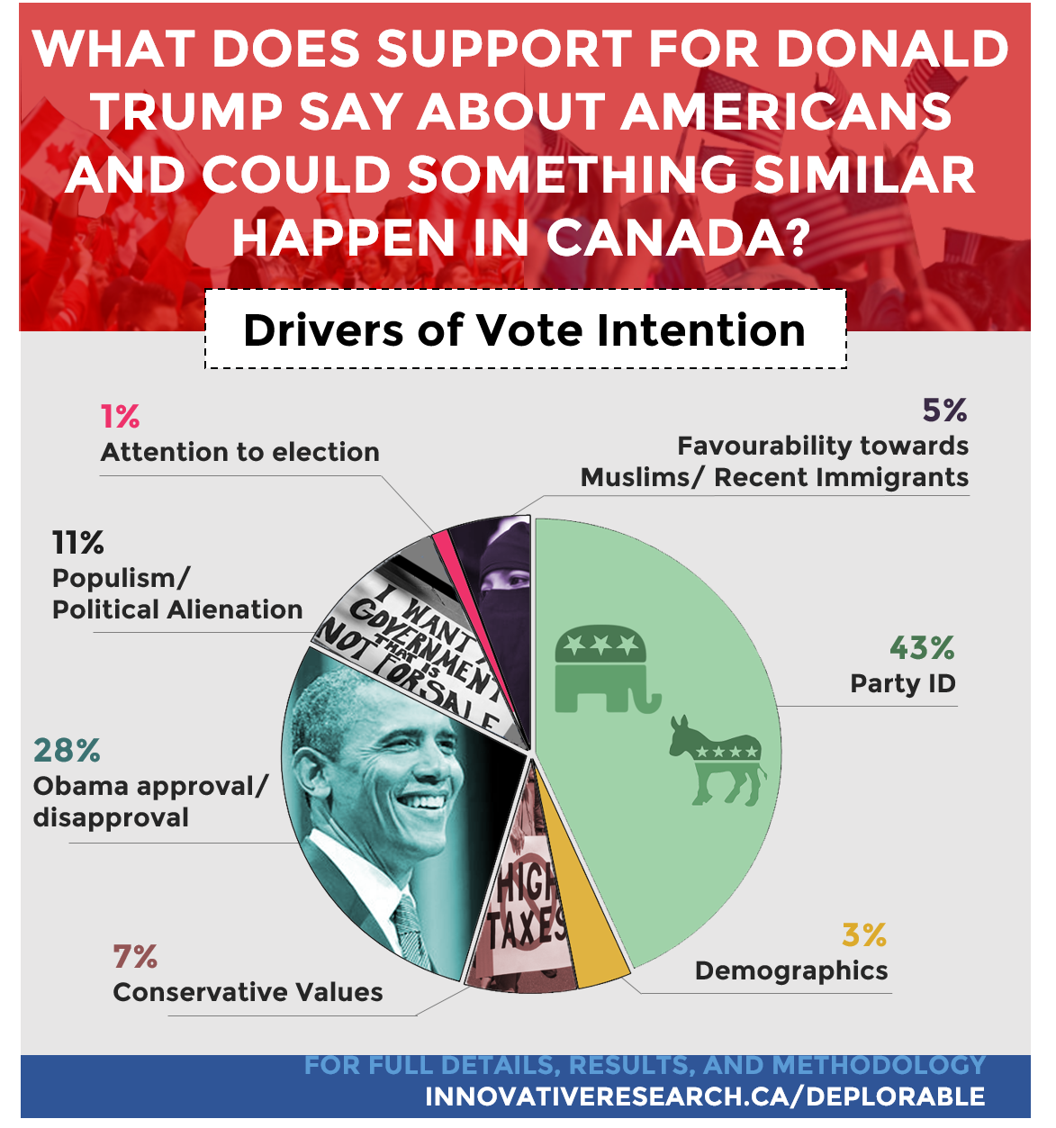 infographic-deplorable-drivers-of-vote-intention-btm