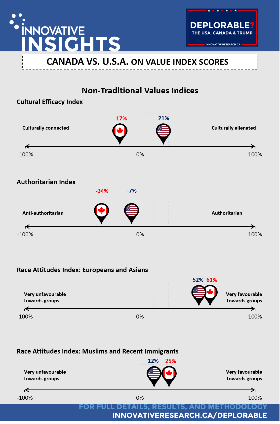 infographic-deplorable-non-traditional-values-indices-rev