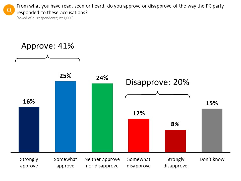 Approval of PC party handling accusations - Graph