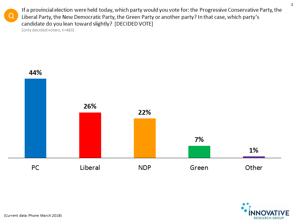 Opinion Polls | Angus Reid Institute